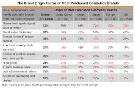 table the brand origin factor of most purchased cosmetics brands