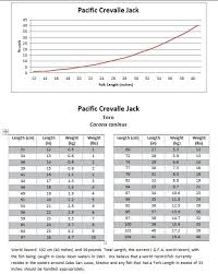 Fish Weight From Length Conversion Tables Mexico Fish