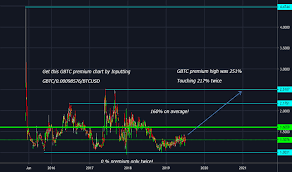 Gbtc Chart Page 6 Ideas And Forecasts On Grayscale Bitcoin Trust Btc