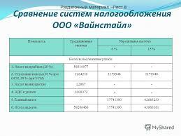 Презентация на тему Анализ эффективности налогообложения  9 Сравнение систем налогообложения