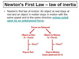 law of inertia formula. newton s first law \u2013 of inertia formula slideplayer