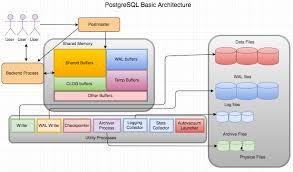 Postgresql Chart Simple Postgresql Blog Postgresql Architecture
