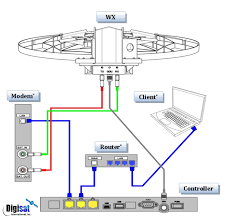 winegard wx m auto acquire fixed vsat antenna winegard wx1200 antenna system connection diagram