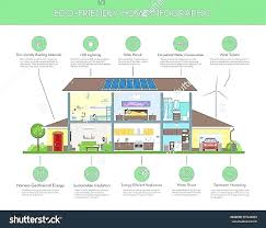 eco friendly house plans. Exellent Eco Eco Friendly House Designs Plans Lovely  Plan Geothermal To Eco Friendly House Plans I