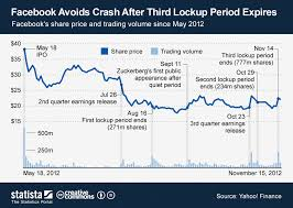 Facebook Share Price History Chart Chart Facebook Avoids Crash After Third Lockup Period