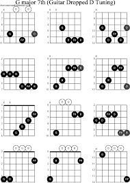 D Major Guitar Chord Chart Chord Diagrams For Dropped D Guitar Dadgbe G Major7th