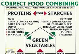 Correct Food Combining Chart