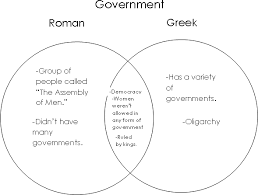 direct and representative democracy venn diagram comparing and contrasting greece and rome coursework example 1254