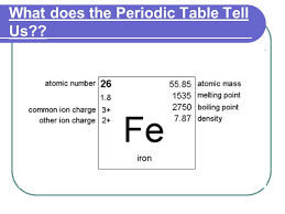 Elements, Isotopes, Ions & the Periodic Table - ppt video online ...