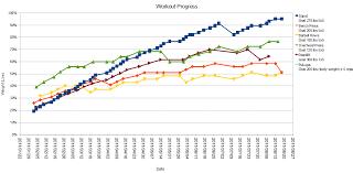 29 Timeless Weight Lifting Progression Chart