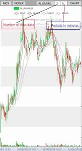 Download Mcx Ncdex Live Market Watch Intraday Chart 2 0