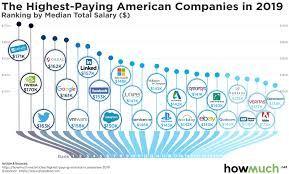 Charted The Highest Paying Companies In The U S
