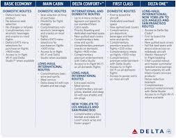 Delta Fare Chart