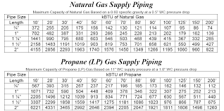 Natural Gas Pipe Size Btu Chart Propane Line Sizing Online Charts Collection