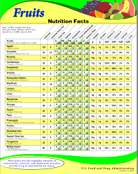 Fruit Calories And Carbs Chart Low Carb Vegetables Chart With Nutrition Facts 2019