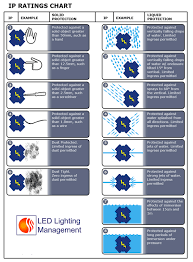 Ip Water Resistance Chart Ip Ratings And Flood Light Housing Ledwatcher