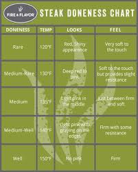 Filet Mignon Temperature Chart How To Cook Steak Indoors And Outdoors Fire Flavor