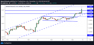 Gbp Usd Daily Forecast Sterling Eases Back From 19 Month Highs