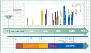 Adhd Symptoms Chart Adhd Throughout The Years Cdc