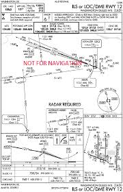 Kslc Approach Charts Approach Plate Example Download Scientific Diagram