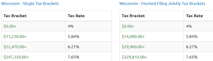 Tax Rates Chris Remitz Cpa
