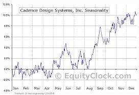 Cadence Design Systems Inc Nasd Cdns Seasonal Chart