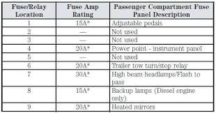 2000 ford e350 super duty fuse box diagram f250 panel front axle full size of 2000 ford f250 super duty fuse panel diagram f450 box f350 f basic