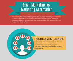 Infographic: Email Marketing vs Marketing Automation - Real Magnet