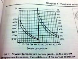 Coolant Temp Sensor Resistance Chart Quattroworld Com Forums G62 Engine Coolant Temp Ect