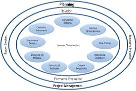 Instructional Design Theory And Models Ppt Models Instructional Design Research Guides At