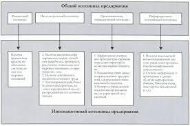Реферат Понятие и структура инновационного потенциала  Понятие и структура инновационного потенциала промышленного предприятия