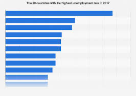 Countries With The Highest Unemployment Rate 2017 Statista