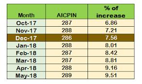 Aibea Da Chart Latest Da News Expected Da From July 2018 9 Central