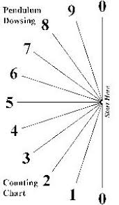 Dowsing Chart For Lottery Page 20 Win With Magic Numbers And More Lottery Post