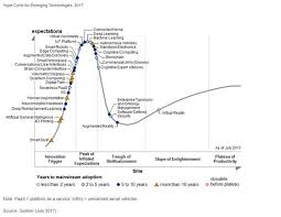 Gartner Chart 2017 Gartners Hype Cycle For Emerging Technologies 2017 Adds 5g