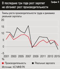 Доктор Производительность kz Стоимость труда обгоняла производительность весь период восстановления и роста экономики на протяжении 13 лет исключая 2009 год