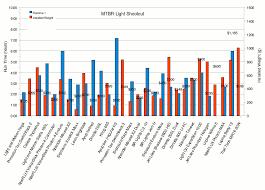 Mountain Bike Weight Comparison Chart Mountain Bike Frame Weights Comparisons Framejdi Org