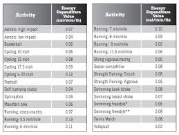 Energy Expenditure Chart For Activity How To Calculate Your Energy Expenditure Triathlete