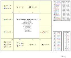 Rasi Chart In Telugu Astrology 2012 New Year Telugu Rashi Phalalu Gochara Phalalu