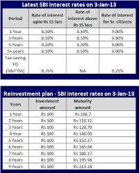 Sbi Fd Plan Chart Latest Sbi Interest Rates Jan 2013 A Quick Review