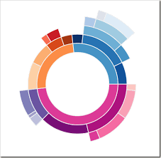 Radial Treemaps Bar Charts In Tableau Donut Chart Graph