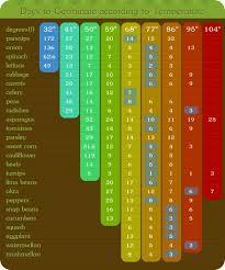 Seed Starting Chart Zone 6