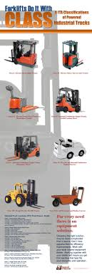 Forklift Classifications Chart Fork Lift Types Classification Related Keywords