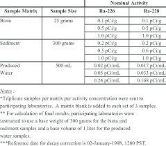 sample matrices size and activity concentrations of 226 228 ra employed in the interlaboratory round