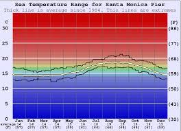 Santa Monica Pier Water Temperature Sea And Wetsuit Guide