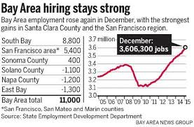 Bay Area Adds 11 000 Jobs In December And 113 500 During