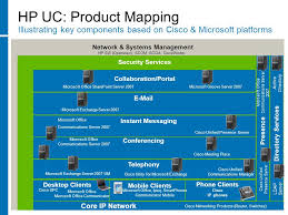 Hp Cisco Unified Communications Collaboration Solutions Ppt