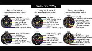 7 way trailer plug wiring diagram commercial explore wiring 7 way trailer wire diagram wiring library rh 26 informaticaonlinetraining co 7 blade trailer plug wiring diagram 7 blade trailer plug wiring diagram