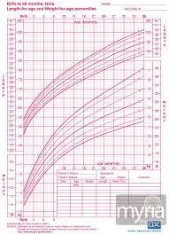Babycenter Growth Chart Girl Babycenter Growth Chart Weight Chart Newborn Girl Growth