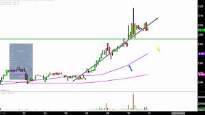 Rnn Stock Chart Rexahn Pharmaceuticals Inc Rnn Stock Chart Technical Analysis For 10 10 17
